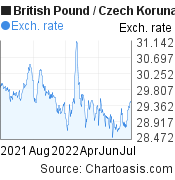 British Pound to Czech Koruna (GBP/CZK) 1 year forex chart, featured image