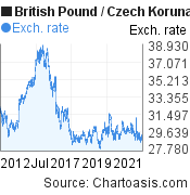 British Pound to Czech Koruna (GBP/CZK) 10 years forex chart, featured image