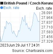 British Pound to Czech Koruna (GBP/CZK) 2 months forex chart, featured image