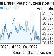 British Pound to Czech Koruna (GBP/CZK) 2 years forex chart, featured image