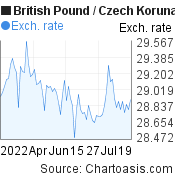 British Pound to Czech Koruna (GBP/CZK) 3 months forex chart, featured image