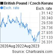 British Pound to Czech Koruna (GBP/CZK) 3 years forex chart, featured image