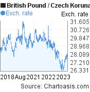British Pound to Czech Koruna (GBP/CZK) 5 years forex chart, featured image