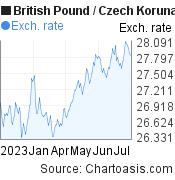 British Pound to Czech Koruna (GBP/CZK) 6 months forex chart, featured image