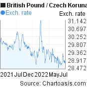 British Pound to Czech Koruna (GBP/CZK)  forex chart, featured image