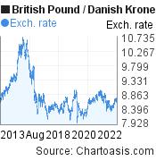 British Pound to Danish Krone (GBP/DKK) 10 years forex chart, featured image
