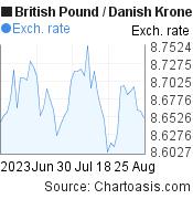 British Pound to Danish Krone (GBP/DKK) 2 months forex chart, featured image