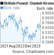 British Pound to Danish Krone (GBP/DKK) 2 years forex chart, featured image
