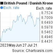 British Pound to Danish Krone (GBP/DKK) 3 months forex chart, featured image