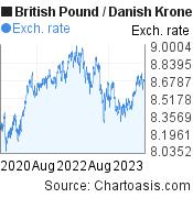 British Pound to Danish Krone (GBP/DKK) 3 years forex chart, featured image