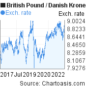 British Pound to Danish Krone (GBP/DKK) 5 years forex chart, featured image