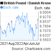 British Pound to Danish Krone (GBP/DKK)  forex chart, featured image