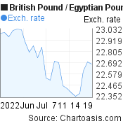 British Pound to Egyptian Pound (GBP/EGP) 1 month forex chart, featured image