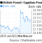 British Pound to Egyptian Pound (GBP/EGP) 1 year forex chart, featured image