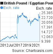 British Pound to Egyptian Pound (GBP/EGP) 10 years forex chart, featured image
