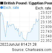 British Pound to Egyptian Pound (GBP/EGP) 2 months forex chart, featured image