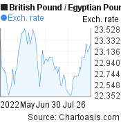 British Pound to Egyptian Pound (GBP/EGP) 3 months forex chart, featured image