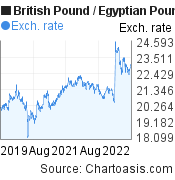 British Pound to Egyptian Pound (GBP/EGP) 3 years forex chart, featured image