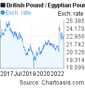 British Pound to Egyptian Pound (GBP/EGP) 5 years forex chart, featured image