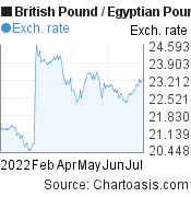 British Pound to Egyptian Pound (GBP/EGP) 6 months forex chart, featured image