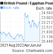 British Pound to Egyptian Pound (GBP/EGP) forex chart, featured image