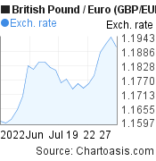 British Pound to Euro (GBP/EUR) 1 month forex chart, featured image