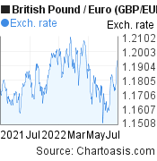 British Pound to Euro (GBP/EUR) 1 year forex chart, featured image