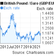 British Pound to Euro (GBP/EUR) 10 years forex chart, featured image