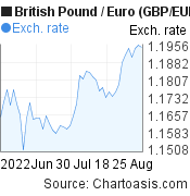 British Pound to Euro (GBP/EUR) 2 months forex chart, featured image