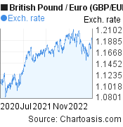 British Pound to Euro (GBP/EUR) 2 years forex chart, featured image