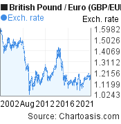 British Pound to Euro (GBP/EUR) 20 years forex chart, featured image