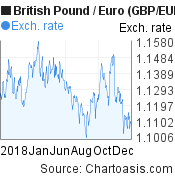 2018 British Pound-Euro (GBP/EUR) chart, featured image