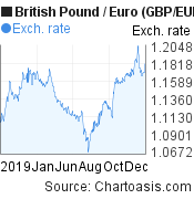 2019 British Pound-Euro (GBP/EUR) chart, featured image