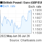 British Pound to Euro (GBP/EUR) 3 months forex chart, featured image