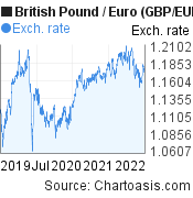 British Pound to Euro (GBP/EUR) 3 years forex chart, featured image