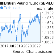 British Pound to Euro (GBP/EUR) 5 years forex chart, featured image