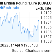 British Pound to Euro (GBP/EUR) 6 months forex chart, featured image