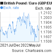 British Pound to Euro (GBP/EUR)  forex chart, featured image