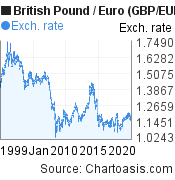 Historical British Pound-Euro (GBP/EUR) chart, featured image