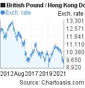 British Pound to Hong Kong Dollar (GBP/HKD) 10 years forex chart, featured image