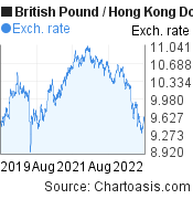 British Pound to Hong Kong Dollar (GBP/HKD) 3 years forex chart, featured image