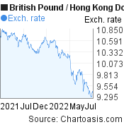 British Pound to Hong Kong Dollar (GBP/HKD) forex chart, featured image