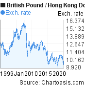 Historical GBP-HKD chart. British Pound-Hong Kong Dollar, featured image