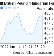 British Pound to Hungarian Forint (GBP/HUF) 1 month forex chart, featured image