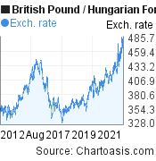 British Pound to Hungarian Forint (GBP/HUF) 10 years forex chart, featured image