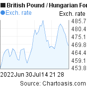 British Pound to Hungarian Forint (GBP/HUF) 2 months forex chart, featured image