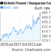 British Pound to Hungarian Forint (GBP/HUF) 2 years forex chart, featured image