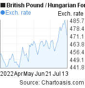 British Pound to Hungarian Forint (GBP/HUF) 3 months forex chart, featured image