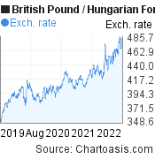 British Pound to Hungarian Forint (GBP/HUF) 3 years forex chart, featured image