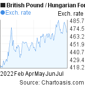 British Pound to Hungarian Forint (GBP/HUF) 6 months forex chart, featured image